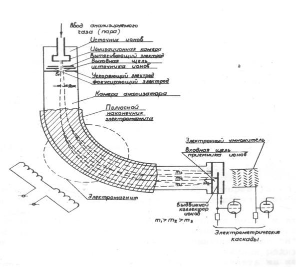 Упрощенная принципиальная схема масс-спектрометров единой серии
