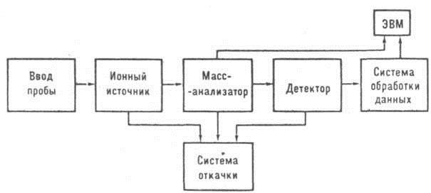 Рис. 1 Блок-схема масс-спектрометра