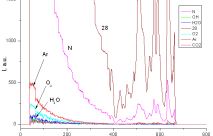 Масс-спектрометрический анализ микросхем для Госкорпорации «РОСКОСМОС»