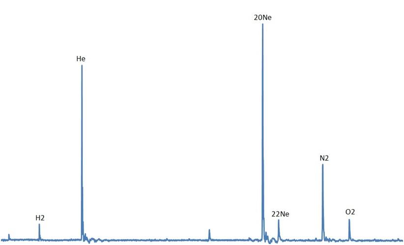 Масс-спектр содержания газовых компонент в системе после проведения эксперимента по разделению (график)