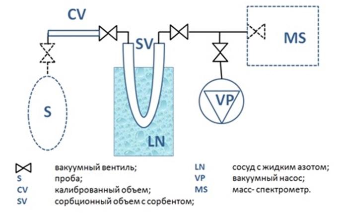 Схема разделительной криогенной установки (картинка)