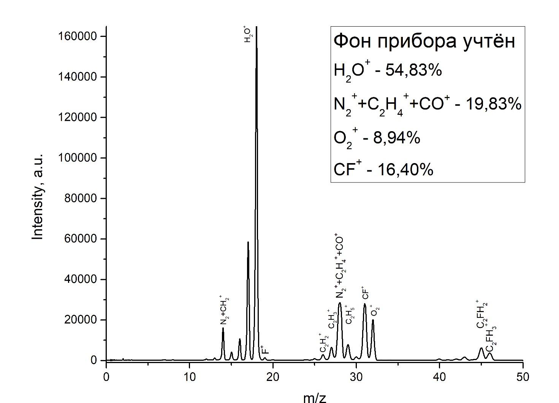 Масс-спектр, полученный на масс-спектрометре МС-200 (график)