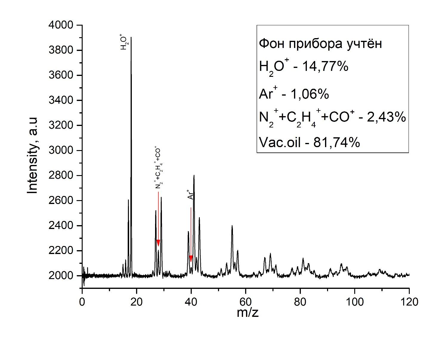 Масс-спектр в выходном канале циклотрона (график)