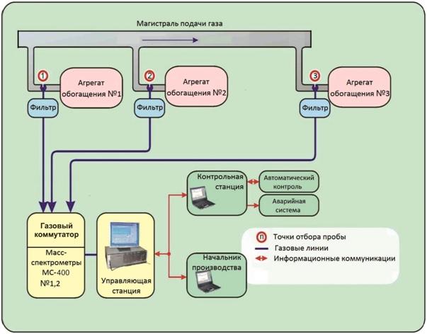 Схема подключения масс-спектрометра МС 400 к агрегатам разделительной станции