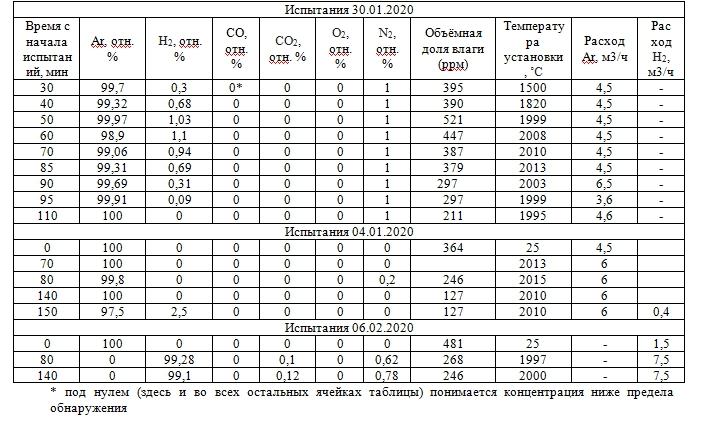 Таблица результатов испытаний на масс-спектрометре мс-200