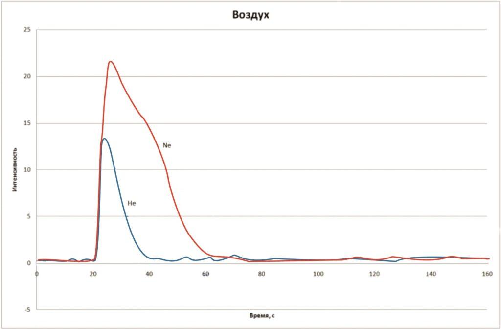 Пример графика выхода легких газов