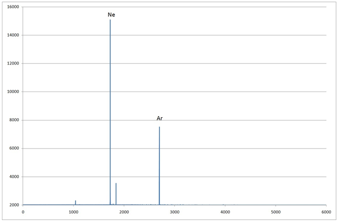 Спектр лампы 2-2 «Ресурс 3,2 А» график