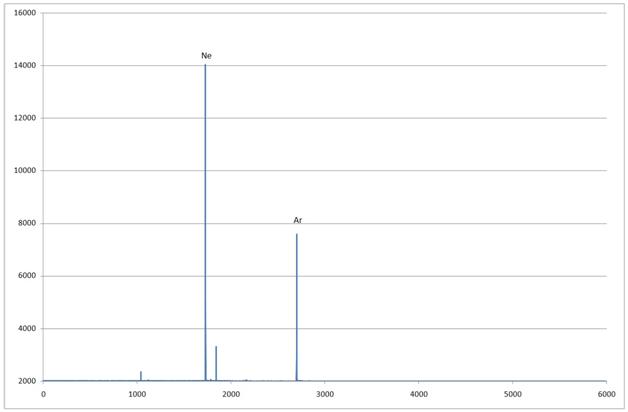 Спектр Лампы «Новая 1» график