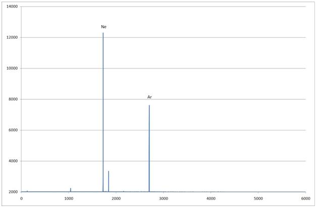 Спектр лампы «3-4» график