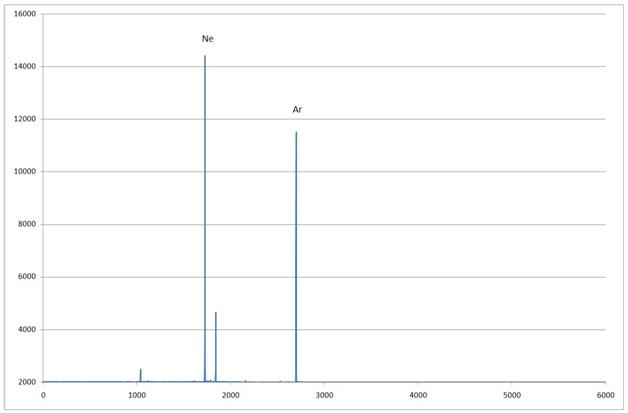 Спектр Лампы «3-5» график