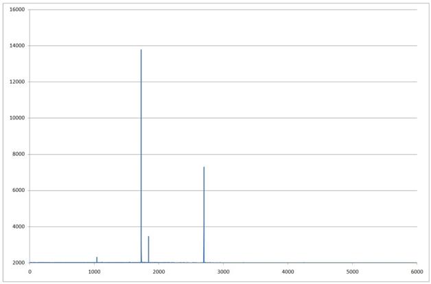 Спектр Лампы «Новая 2» график