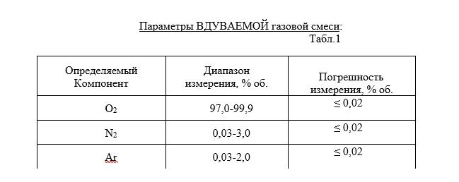 Измерения на масс-спектрометре МС200 таблица