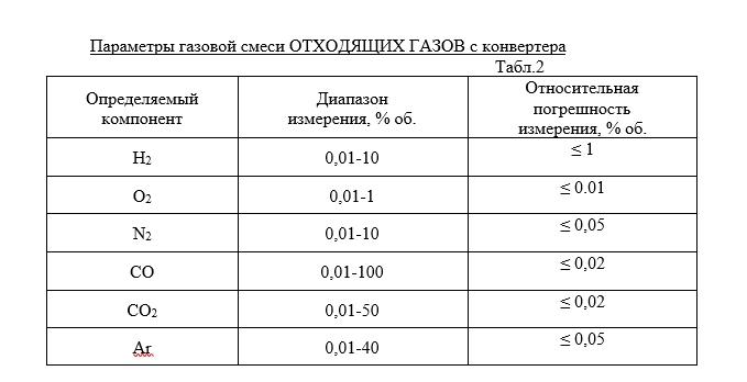 Масс-спектрометр МС200 Параметры газовой смеси ОТХОДЯЩИХ ГАЗОВ с конвертера таблица