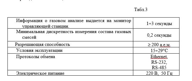 Измерения на масс-спектрометре МС 200 таблица