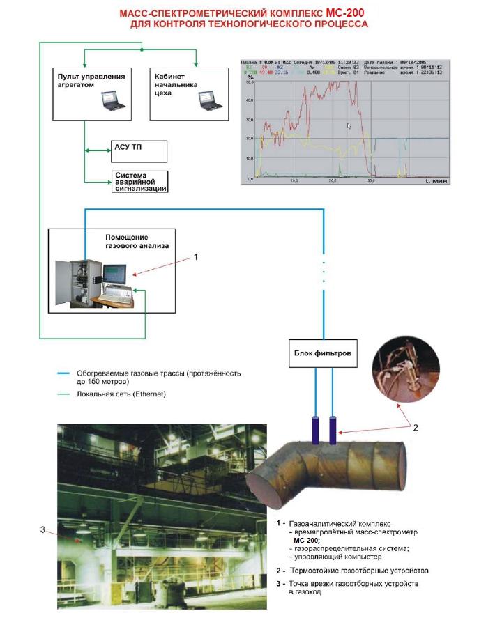 масс-спектрометр МС 200 для контроля технологического процесса фото