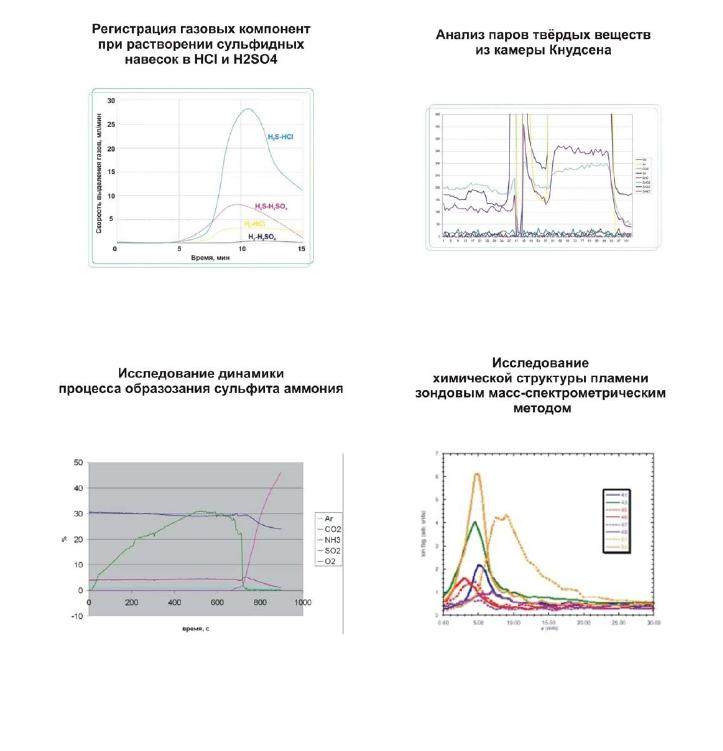 результаты работы масс спектрометра мс 200 график